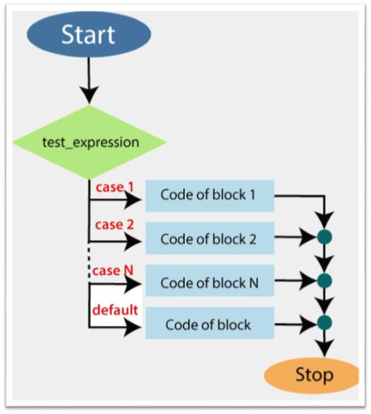 PowerShell Switch Statement - Javatpoint
