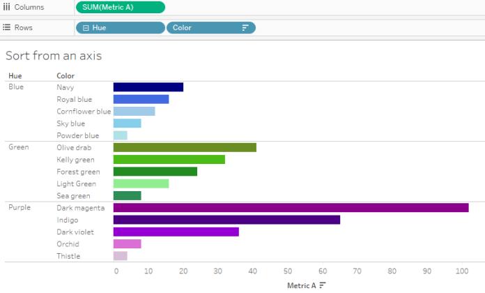 Tableau Data Sorting