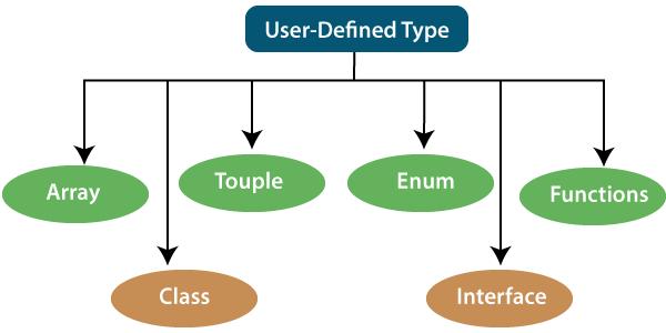 TypeScript Type