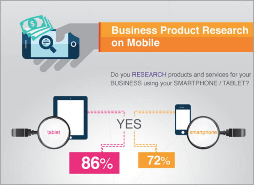 Mobile optimization example of how to improve your SEO