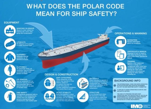Infográfico da IMO ilustra os principais pontos do Código. (Fonte: IMO.)
