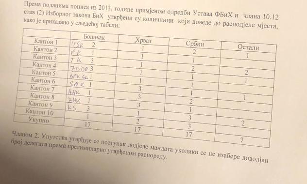 Proračun pri izboru delegata na osnovu popisa iz 2013. koji je CIK usvojio