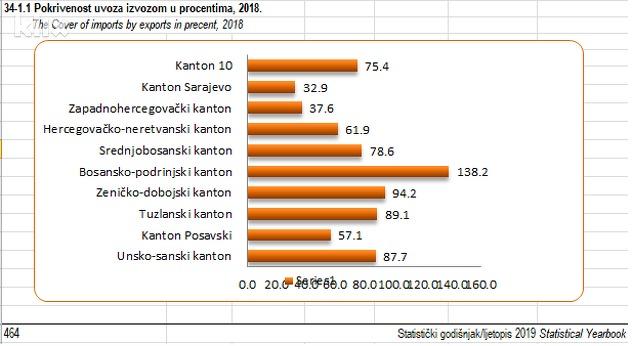 Podaci FZS