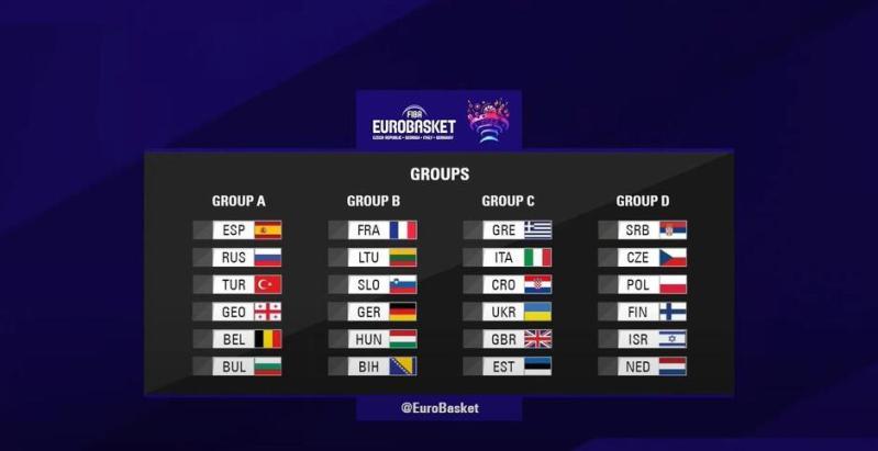 Sve grupe za Eurobasket 2022. godine