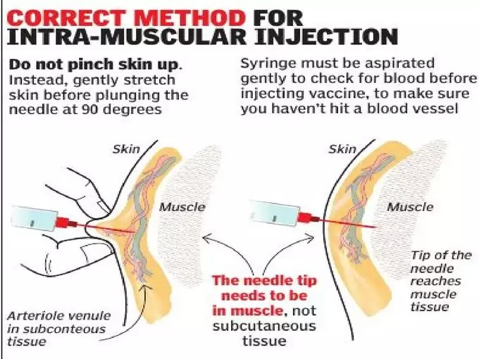correct method for injection