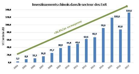 Graph Chine Afrique 4