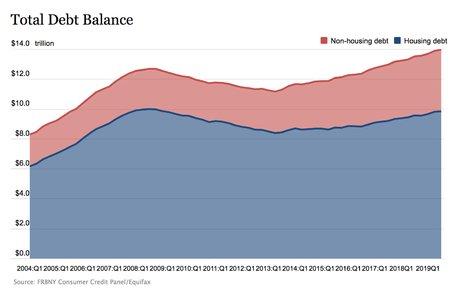 US household debt Fed