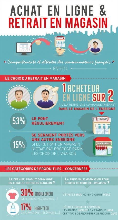 Acheter Aux Usa Et Se Faire Livrer En France : acheter, faire, livrer, france, Acheter, Ligne,, Faire, Livrer, Magasin:, Plan,, Vraiment?
