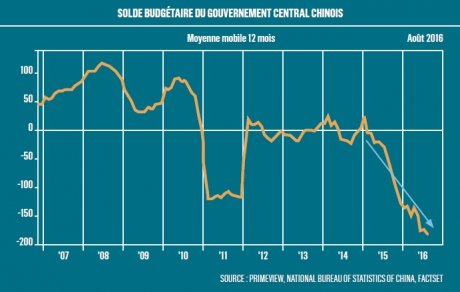 Graph Solde Budgétaire Chine