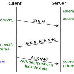 Tcp Three Way Handshake Diagram Voltage Regulator Wiring Fast Open Expediting Web Services Lwn Net