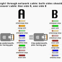 Crossover Cable Wiring Diagram Box Trailer How To Make An Ethernet Cross Over