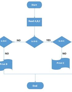 basic flowchart also how to create stunning flowcharts with microsoft word rh makeuseof