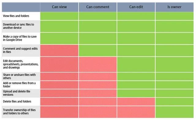 Сравнительный лист для совместного использования и доступа к Google Диску