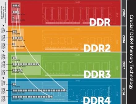 RAM Generations Chart