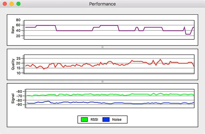 wifi performance - How to Analyze and Improve Your Wi-Fi Network With Your Mac