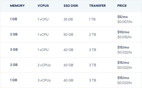 vps hosting digitalocean - The Best Web Hosting Services