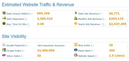This is a screen capture of SitePrice a website traffic analyzer