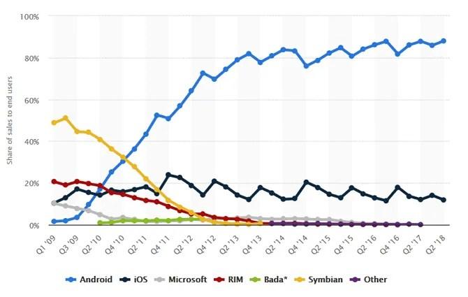 Grafico delle quote di mercato dei sistemi operativi per smartphone. Gli ultimi dati mettono Android a quasi il 90%.