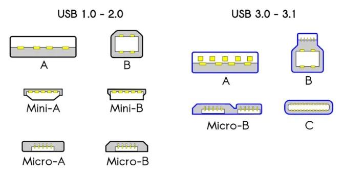 USB-Standard-compatibilità