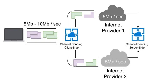 Esempio di Channel Bonding