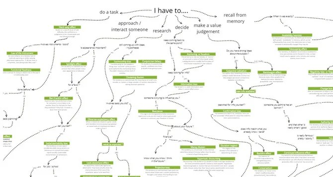 Breakdown Notes for mind maps