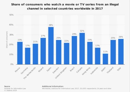 statista number of users watching or using illegal tv shows movies