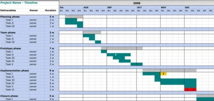 Google Docs Project Timeline Template