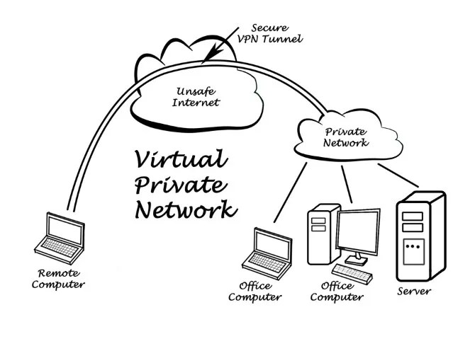 A diagram of a VPN tunnel
