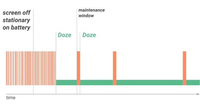 Android Doze Chart