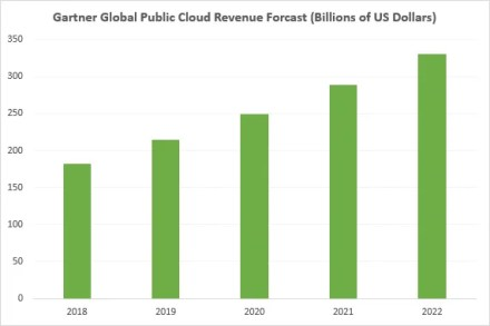 cloud computing revenue growth 2018 2022
