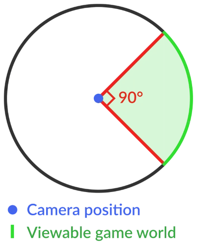 FOV Example Gaming