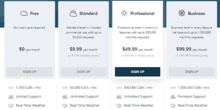 Weatherstack pricing options