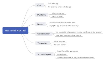 how to pick a mind map app