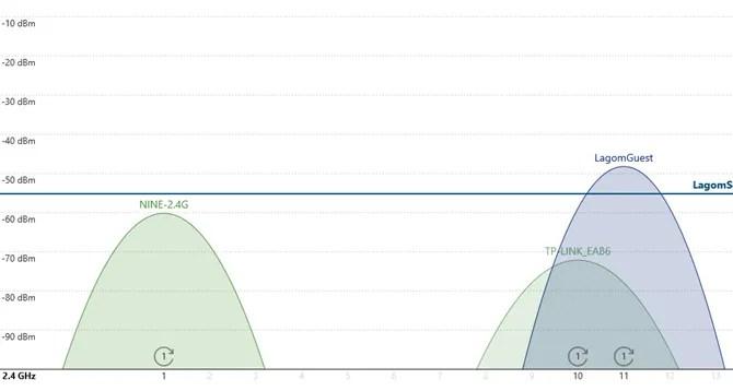 Анализатор Wi-Fi может проверить соседние сети на качество сигнала