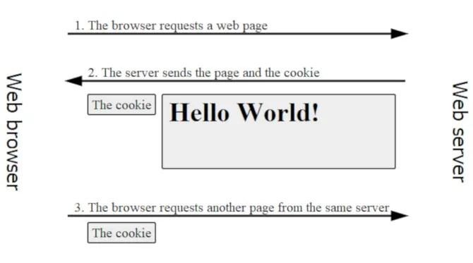 Диаграмма, показывающая, как создаются и используются файлы cookie.