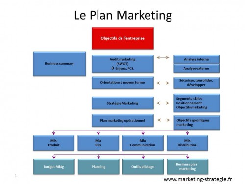 https://i0.wp.com/static.marketing-strategie.fr/wp-content/uploads/2013/09/23060052/Le-Plan-Marketing-500x375.jpg
