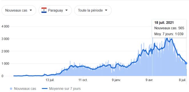 courbe-cas-paraguay