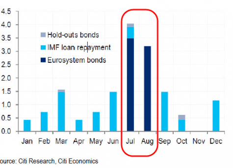 Le calendrier de remboursement pour la Grèce en 2015