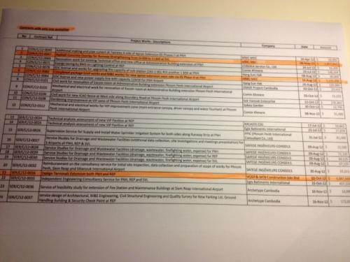 Liste des 24 contrats sans appel d'offres, en 2012.