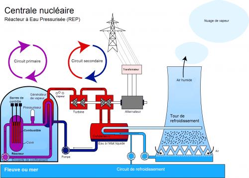 Schéma de principe d'un réacteur nucléaire du parc français