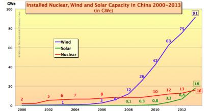 Capacité installée d'électricité en Chine (©Mycle Schneider)