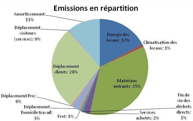 Répartition des émissions de gaz à effet de serre du projet de Center Parcs au Rousset, Saône et Loire (cabinet Elan).