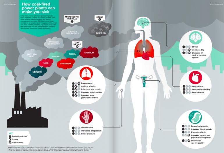 Extrait du rapport de Greenpeace sur le danger du charbon pour la santé (DR).