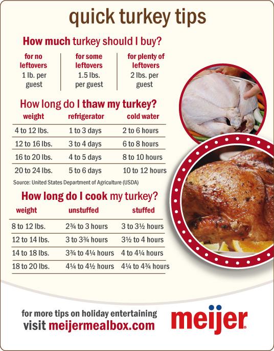 Turkey Recipes And Tips