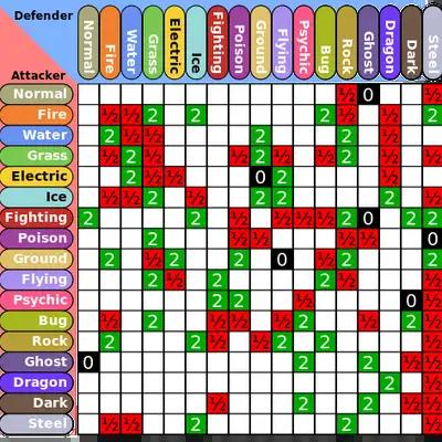pokémon type chart memrise