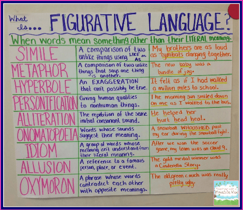 A fun and easy way to remember Figurative Language  in