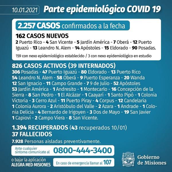 Coronavirus: el aumento de contagios no se detiene y este domingo se confirmaron 162 nuevos casos en Misiones