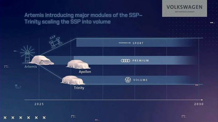 Volkswagen Group SSP platform