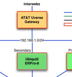 making a clickable html network diagram using omnigraffle [ 1698 x 776 Pixel ]