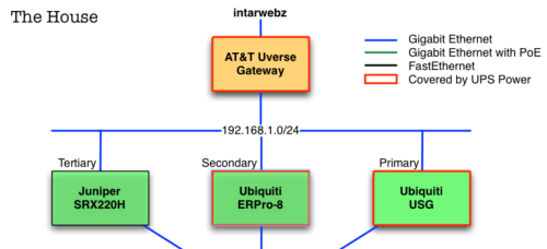 small resolution of making a clickable html network diagram using omnigraffle